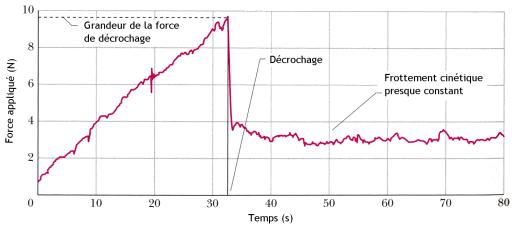 Friction statique-dynamique